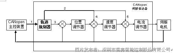 比例微分电路原理框图