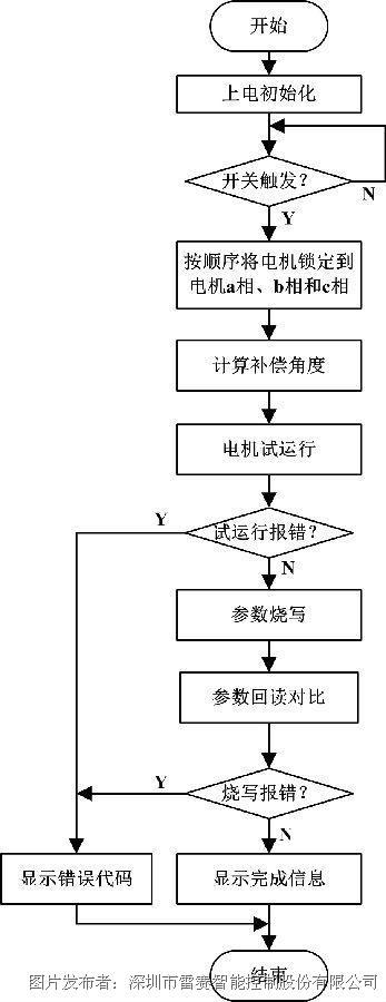 需要一个开关即可控制电机转子零位校正,试运行和eeprom读写整个流程.
