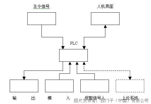 二、工艺原理 1、项目简介: 本产品为天然气液压压缩机,专门为压缩天然气及天然气的传输(分配)而设计的,该机不允许用于其它类型的气体和在其它操作条件下运行。 机组主要有液压动力系统、主机气缸系统、工艺气管路系统、冷却系统和电气控制系统五部分组成。整机采用液压传动原理,利用油压推动气缸内活塞做往复运动压缩天然气。 2、部件系统流程 (1)工艺气管路系统 天然气从入口管线进来,经过过滤,然后在一级气缸中被压缩;冷却后经过一级过滤器,进入二级气缸被压缩,冷却后经过二级过滤器,再经过除油器除油,最后达到高压排出