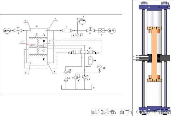 西门子 s7-200 smart plc在cng天然气子站压缩机系