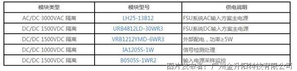 4,对输入电源采样监控,建议选用隔离模块b0505s-1wr2;控制电路供电可