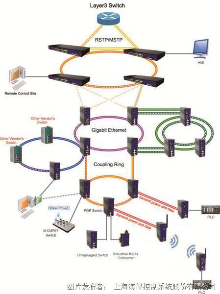 """""""一网到底""""——整体工业网络通信解决方案"""