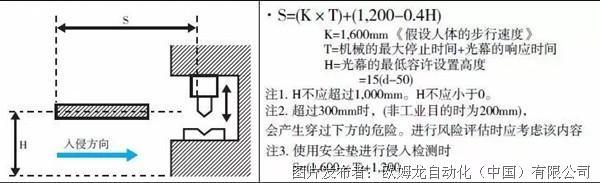 「实力分析」安全光幕能用普通传感器来替换吗?