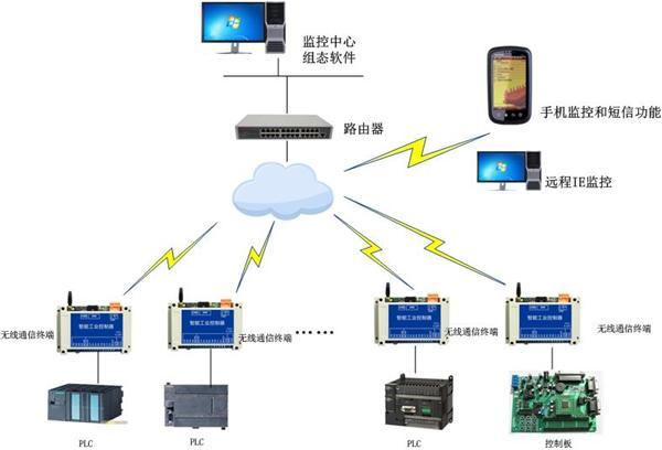 浅谈plc无线远程监控在制冷行业应用