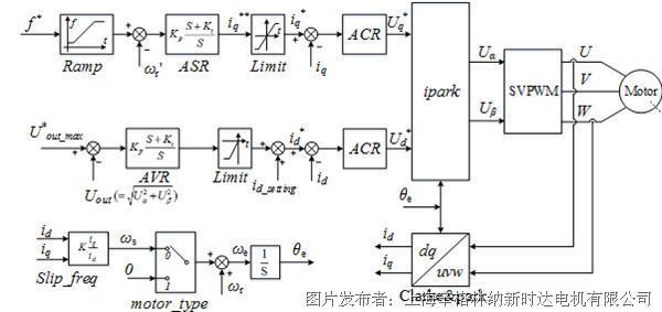 图2 开环矢量控制原理框图 1.ME500低压变频器采用先进的电机模型控制,现场采用开环矢量控制,能快速响应负载突变,满足开炼机负载驱动要求。 2.精确的转子磁链定向控制能力,在0Hz负载转矩突变时也能快速响应和稳定运行。 3.0.1s满载加速,转矩响应快,速度超调小,提高生产效率。 4.