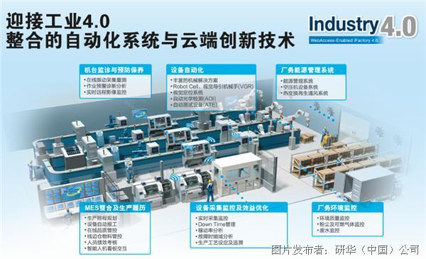 信息整合与智能优化三个阶段,实现智慧机台设备和互联智能工厂两种