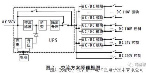 中电华星地铁屏蔽门电源系统方案比较