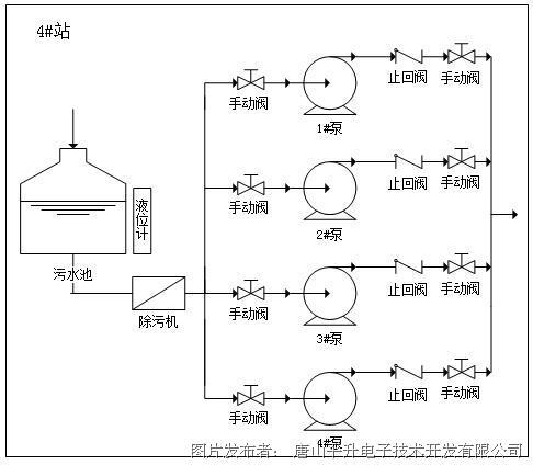 监测污水池液位,排水流量;监测水泵的启停状态,控制模式,电压,电流