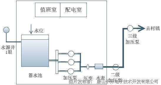 具体要求: 1、水厂值班室监控中心:对水源井、加压泵组、配电室设备运行情况进行实时监测;对出厂流量、出厂压力、水池水位进行实时监测。必要时可远程干预设备运行。 2、水源井设备根据清水池水位信息自动运行,加压泵组根据出厂压力情况自动运行。 3、对村镇入口管道进行压力、流量监测,当压力超限时,可自动关闭用水户入口处的电动阀门。 4、各监测站铺设光纤,采用光纤网络进行通讯。 二、解决方案概况 2.