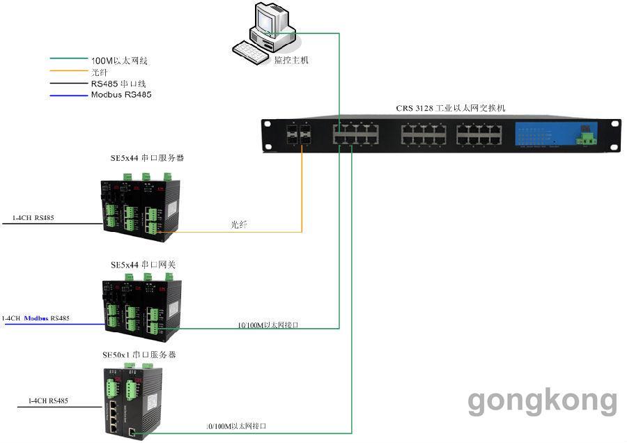 性能特点 符合IEEE802.3/802.3u标准,存储转发交换方式; 提供1~4个10/100Base-T(X) RJ45以太网接口,支持Auto-Negotiation技术,自动协商工作速率(10M/100M)和双工模式(半双工/全双工),MDI/MDI-X自适应; 提供1路RS-485/422串口,提供TCP Server、TCP Client、UDP三种串口传输模式,110~115200bps线速无阻塞通信; 符合TCP、IP、UDP、ModbusTCP、ModbusRTU、ARP、ICMP、H
