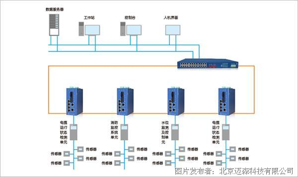迈森工业交换机在输电网高压电缆在线监测系统解决方案