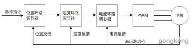 三相全桥整流电路对输入的三相电或者市电进行整流,得到相应的直流电.