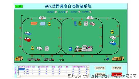 图3 AGV自动控制系统 图上数字为地址编码也即载码体预埋位置 应用反馈 从客户的应用反馈来看,宜科Q80U系列超高频RFID读写头在AGV小车上的应用具有以下几项明显的优势: 1.编码方便:一个RFID载码体最多可支持4294967295种编码,且可以重复编码,随时修改; 2.数据不易丢失:标签内部编码可保存10年之久; 3.