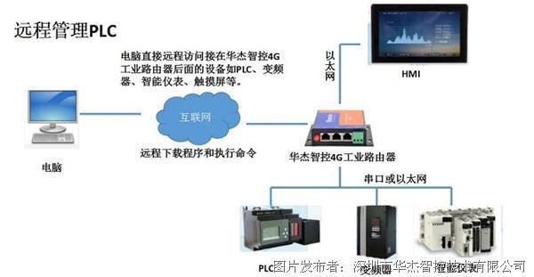 西门子s7-200 smart plc远程监控和远程下载--华杰智控