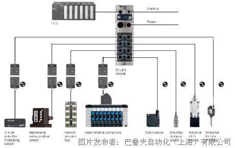 巴鲁夫:用智能传感器提高风电机组的可靠性