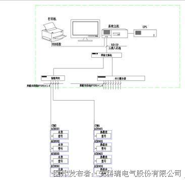 该系统主要采用分层分布式计算机网络结构,如系统结构图所示:站控