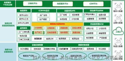 易往信息基于微服务架构的新一代mes系统