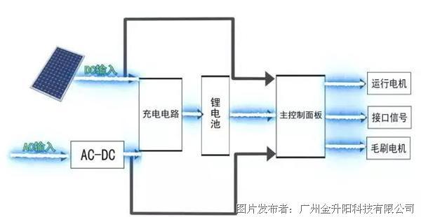 如图2所示为光伏无水清洁机器人电源应用方案框图,整个系统由光伏