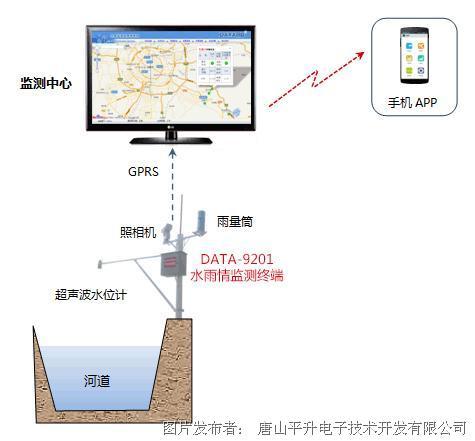 东莞河流长途监测体例案例分享-河流智能监测