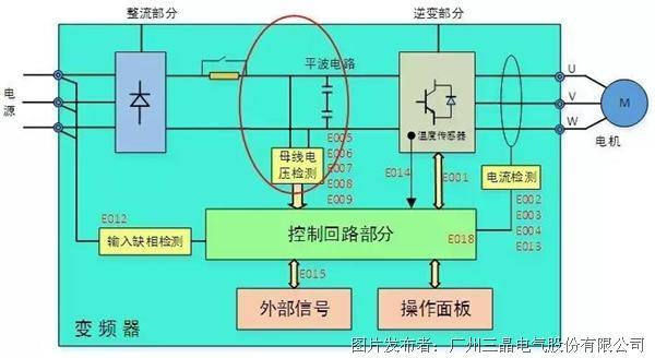 图1.变频器故障检测分布图 电压检测主要监视直流母线电压,其保护分为过压保护与欠压保护两大类,过压细分加速过压(E005),减速过压(E006),恒速过压(E007),欠压又分运行欠压(E009)与待机欠压(LU)。检测电路原理是:通过对直流母线电压进行小信号采样,信号经过转换后,送入DSP处理器AD转换接口,用作母线电压显示以及软件计算与判断,同时还会取一路信号与硬件过压基准比较输出,信号送入DSP的中断接口,作为硬件过压判断。在信号处理时,硬件过压优先处理,且执行更快。功能框图如下: