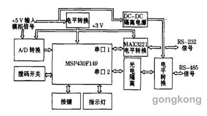 数字交换 用户电路功能框图