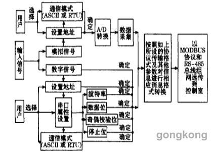 模数转换串口电路图
