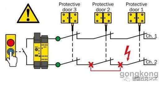 当操作工人关闭设备门3 的时候,由于安全开关3正常工作,按下复位按钮