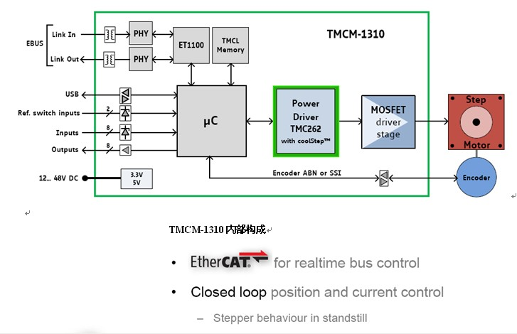TRINAMIC TMCM-1310 EtherCAT通讯闭环控制步进伺服