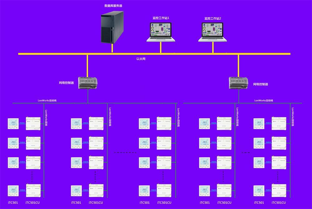 海思 LonWorks联网型智能温控器