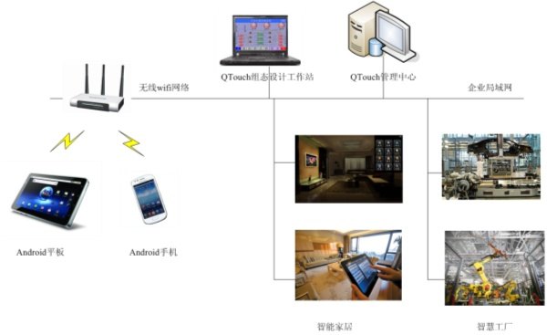 舜通智能 QTouch-Android手机/平板组态软件