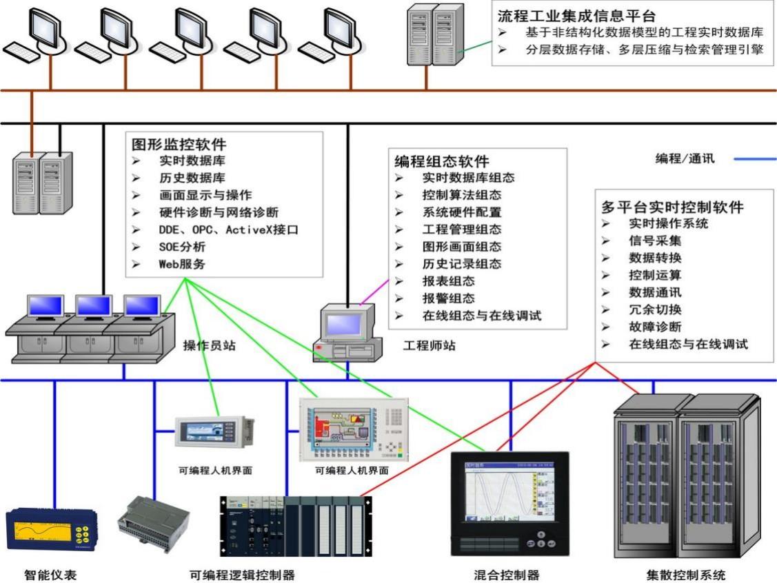 UWinTech Pro控制工程应用软件平台专业版系列介绍