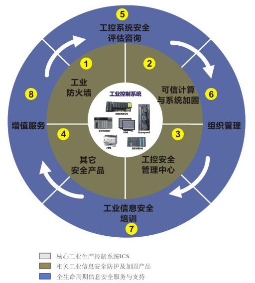 青岛多芬诺 工控信息安全整体解决方案