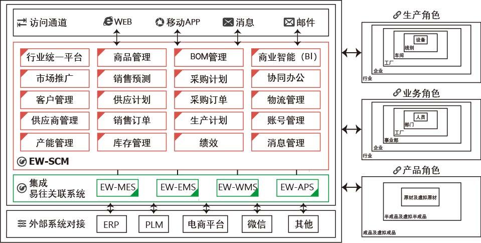 易往EW-SCM供应链管理