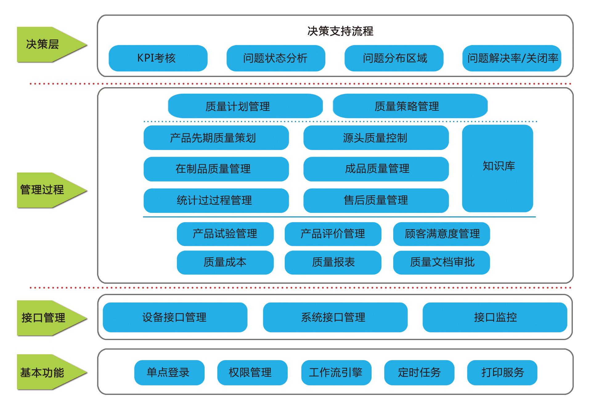 EW质量管理系统解决方案