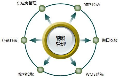 易往EW-MES物料管理模块
