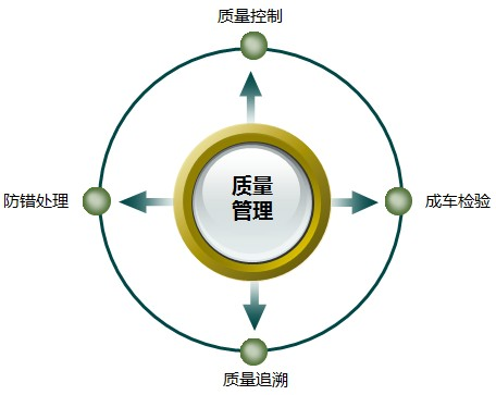 易往EW-MES质量管理模块