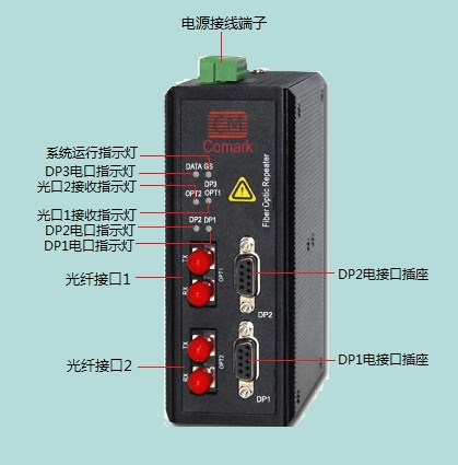 深圳讯记profibus DP环网型光电转换器