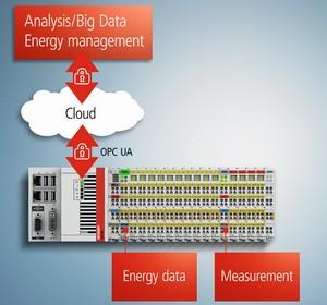 倍福基于 PC 的控制技术实现智能电表与大数据之间的通讯