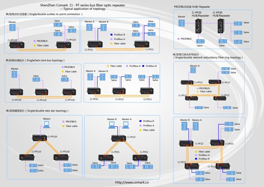 深圳訊記ControlNet光纖中繼器/總線光端機