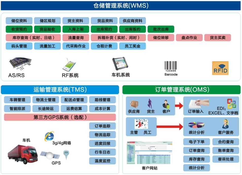 仓储管理系统(wms)