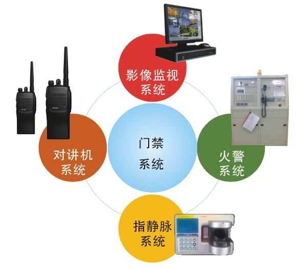 台塑 二次门禁管理系统(GSMS)