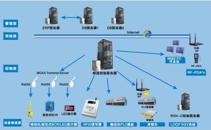 台塑 自动仓储系统(AS/RS)