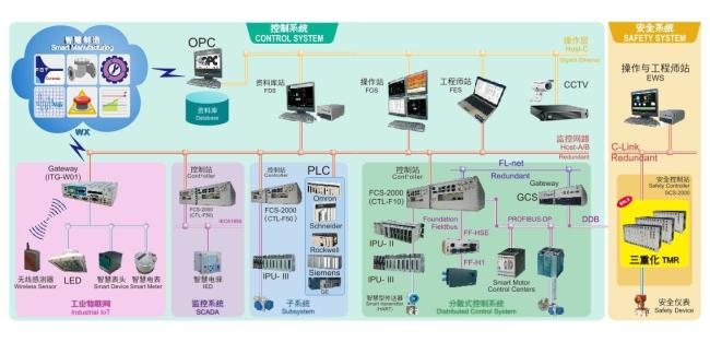 台塑 DCS FORMOSA-FX系统