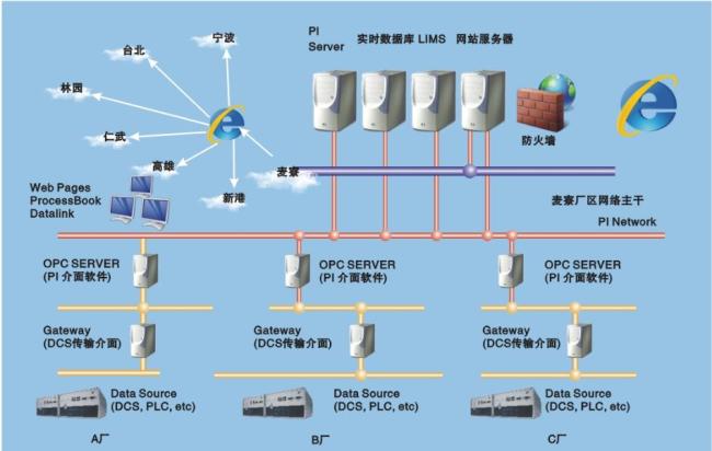 台塑 实时生产管理系统(RTPMS)