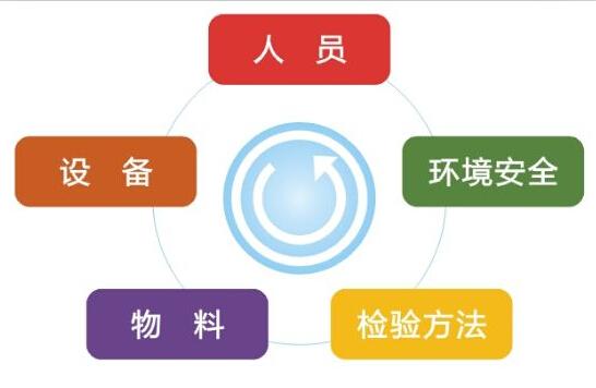 台塑 实验室信息管理系统(LIMS)
