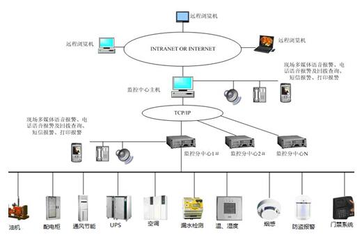 安科瑞 数据中心能耗监测系统