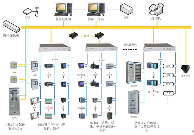 安科瑞 Acrel-2000用户变电站综合自动化系统