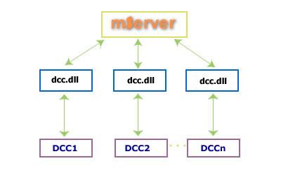 驿唐DCC客户端开发包
