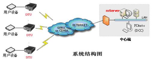 驿唐mServer数据中心服务器
