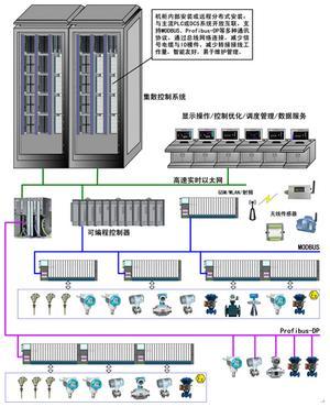 優穩 UW6700本質安全型分布式總線模塊系列與系統